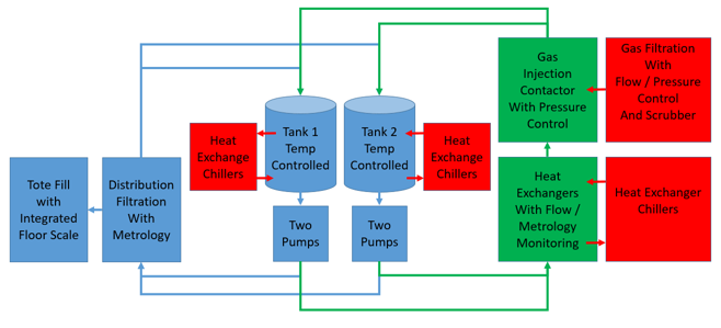 fusion-NH4OH-generation-system-process-flow-diagram