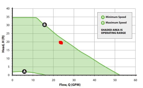 Taco ECM motor chart