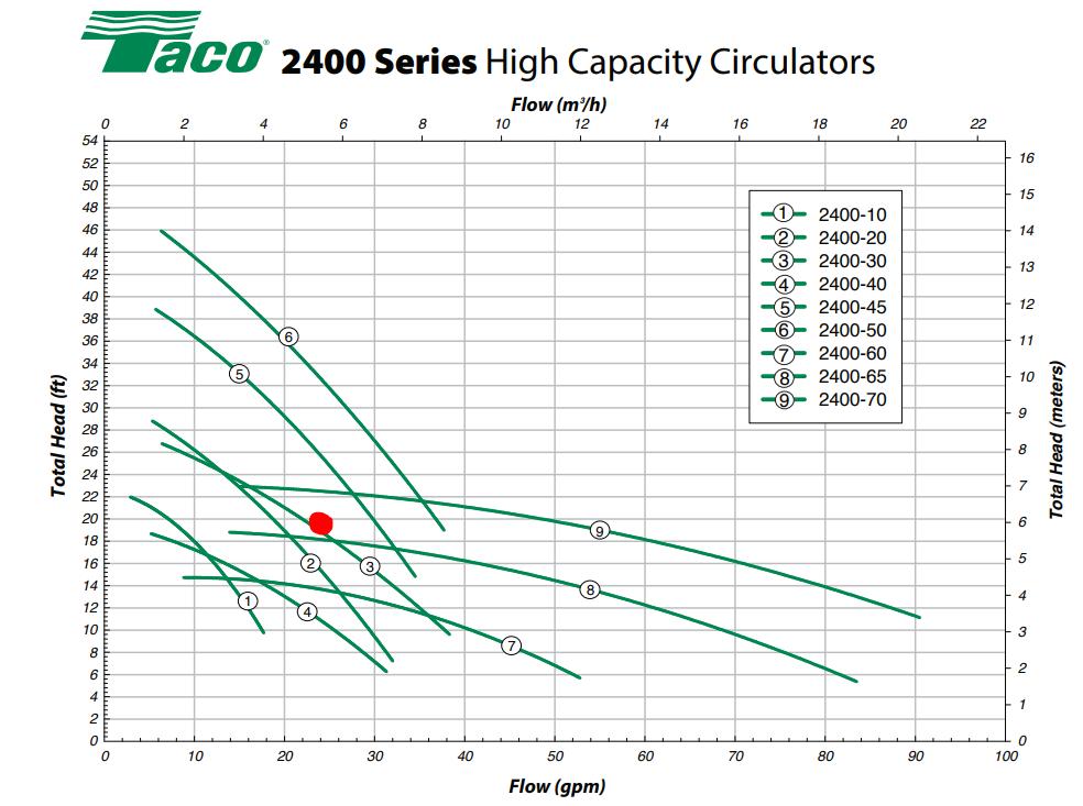 Taco PSC pump chart