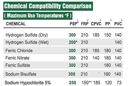 Wastewater treatment chemical compatibility comparison