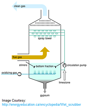 Wet scrubber system diagram 3