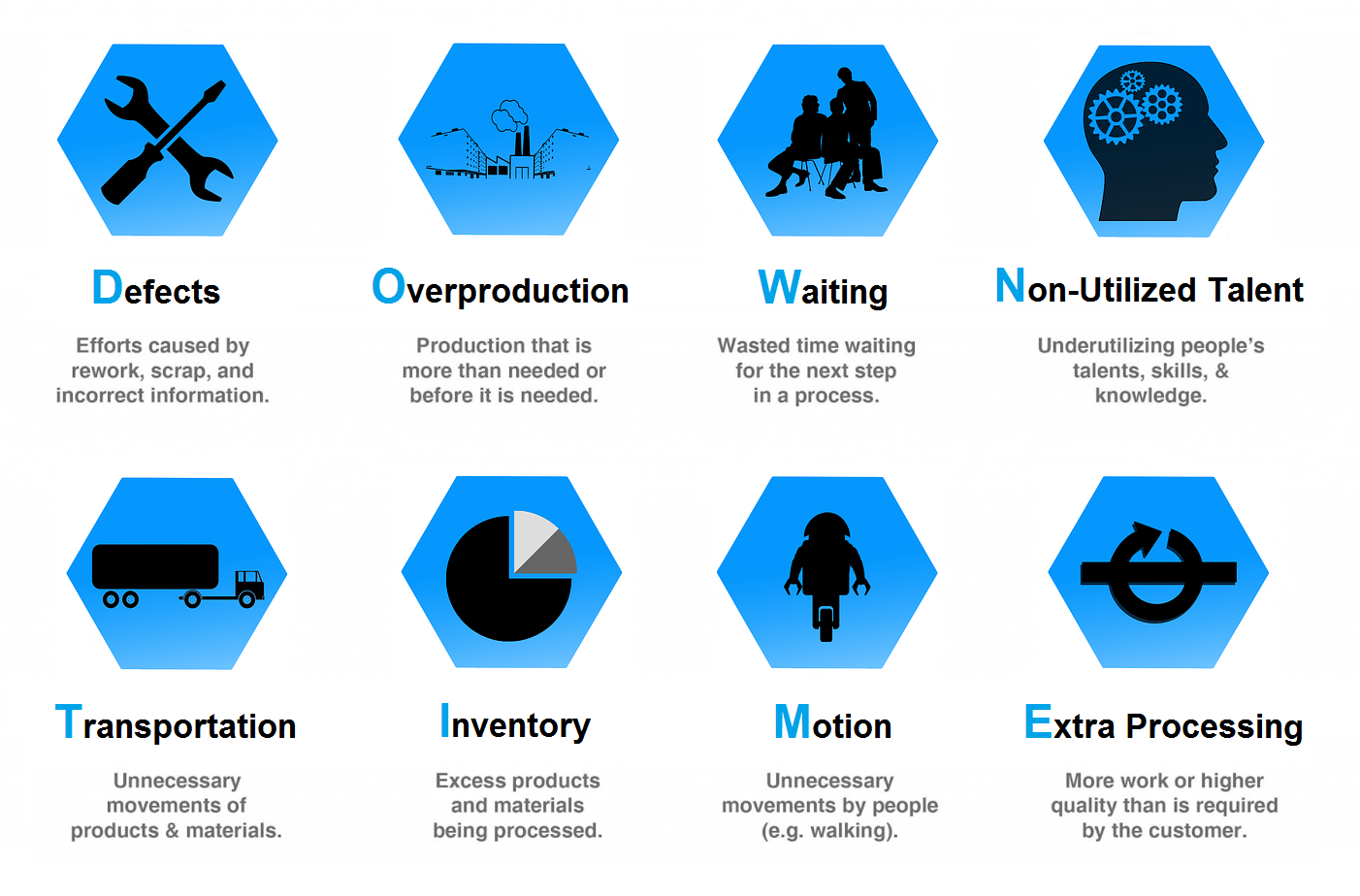 8 Wastes of Lean Downtime Infographic.png