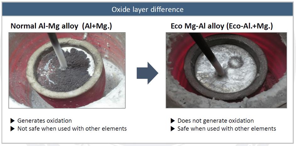 ECO Al Mg alloy oxide comparison