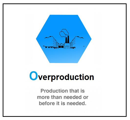 Lean Waste - Overproduction