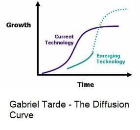 The Diffusion Curve