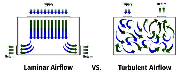 Laminar vs turbulent airflow