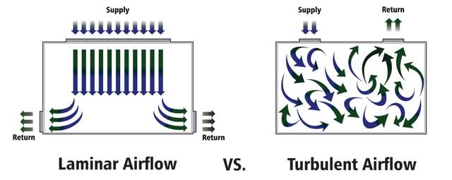 Laminar vs turbulent airflow