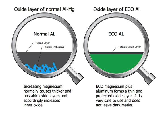 SB Tech ECO Al SF6 free aluminum magnesium alloy