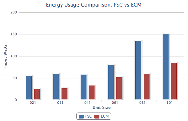 PSC vs ECM Motor Energy Usage Comparison