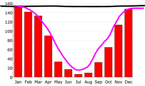 Typical 1yr heat-load graph of a small commercial building